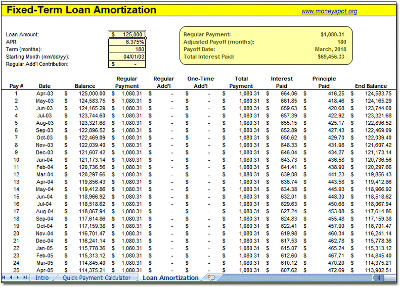 Free Amortization Schedule Printable Template Business