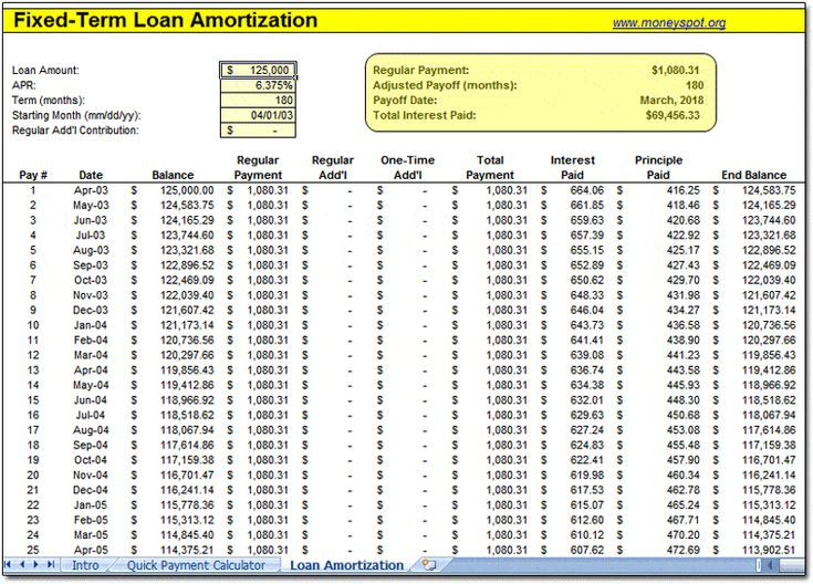 Printable Amortization Schedule Templates Mortgage